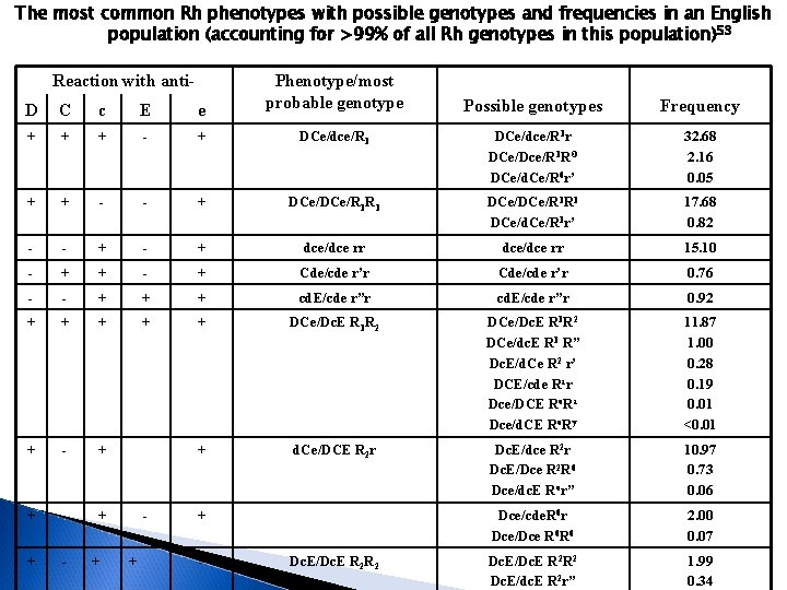The most common Rh phenotypes with possible genotypes and frequencies in an English population