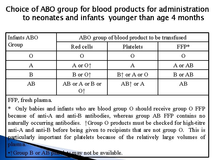 Choice of ABO group for blood products for administration to neonates and infants younger