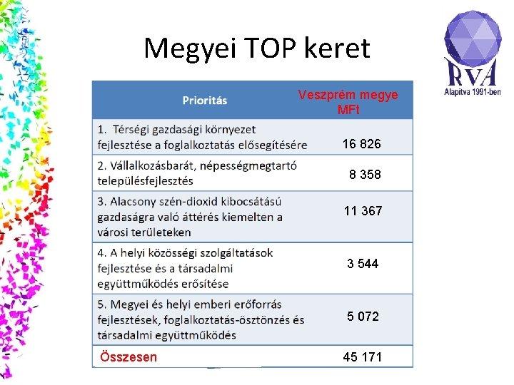 Megyei TOP keret Veszprém megye MFt 16 826 8 358 11 367 3 544