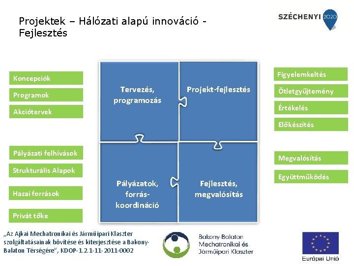 Projektek – Hálózati alapú innováció Fejlesztés Figyelemkeltés Koncepciók Programok Tervezés, programozás Projekt-fejlesztés Ötletgyűjtemény Értékelés
