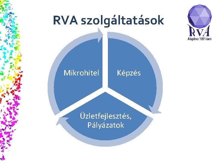 RVA szolgáltatások Mikrohitel Képzés Üzletfejlesztés, Pályázatok