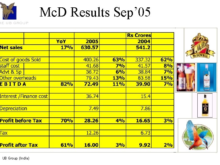 Resultant Structure Mc. D Results Sep' 05 UBHL & Associates X% Trust y% MCD