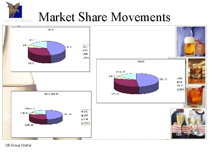 The UB Share Group- Movements An introduction Market • The UB Group, is the