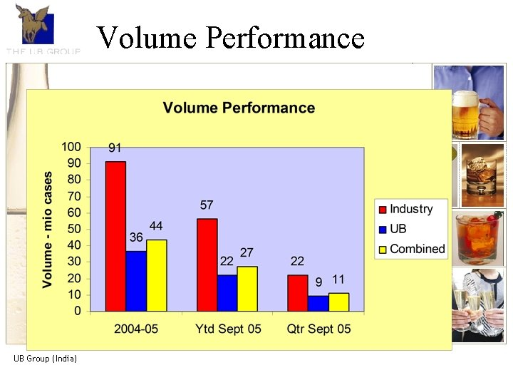 The UB Group. An introduction Volume Performance • The UB Group, is the market