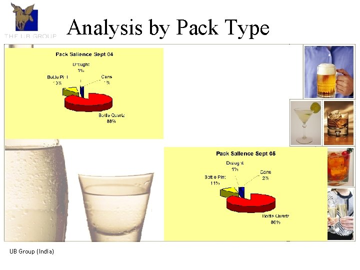 The UB Group. An introduction Analysis by Pack Type • The UB Group, is