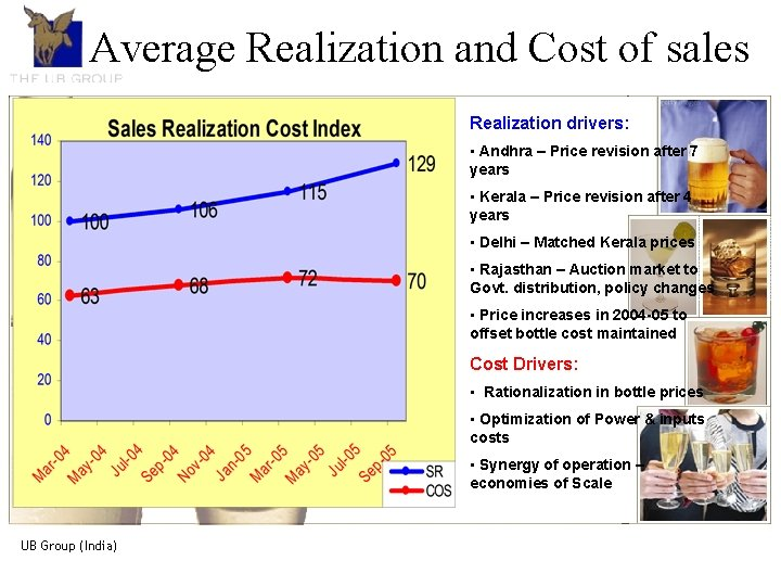 Average Cost of sales The Realization UB Group- Anand introduction Realization drivers: • Andhra