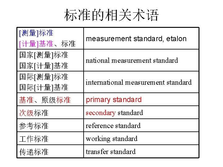 标准的相关术语 [测量]标准 [计量]基准、标准 国家[测量]标准 国家[计量]基准 measurement standard, etalon national measurement standard 国际[测量]标准 国际[计量]基准 international