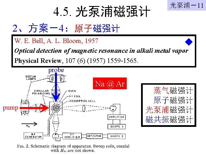 4. 5. 光泵浦磁强计 光泵浦-11 2、方案-4:原子磁强计 W. E. Bell, A. L. Bloom, 1957 Optical detection