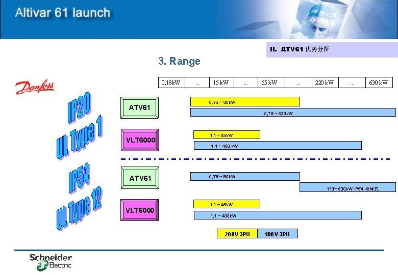 II. ATV 61 优势分析 3. Range 0, 18 k. W ATV 61 VLT 6000