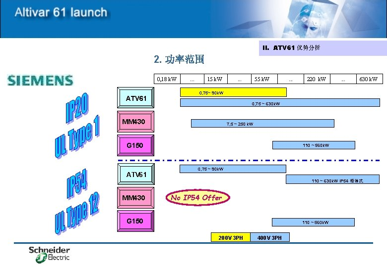II. ATV 61 优势分析 2. 功率范围 0, 18 k. W ATV 61 . .