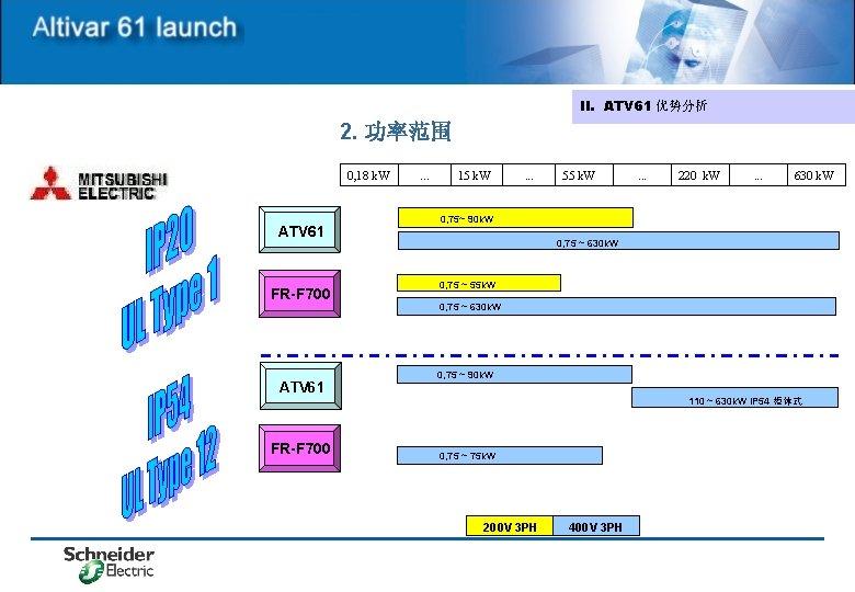 II. ATV 61 优势分析 2. 功率范围 0, 18 k. W ATV 61 FR-F 700