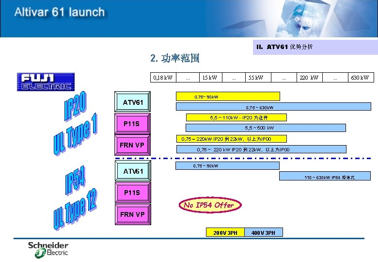 II. ATV 61 优势分析 2. 功率范围 0, 18 k. W ATV 61 P 11