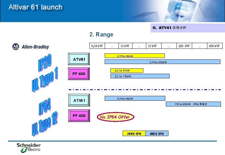 II. ATV 61 优势分析 2. Range 0, 18 k. W ATV 61 PF 400