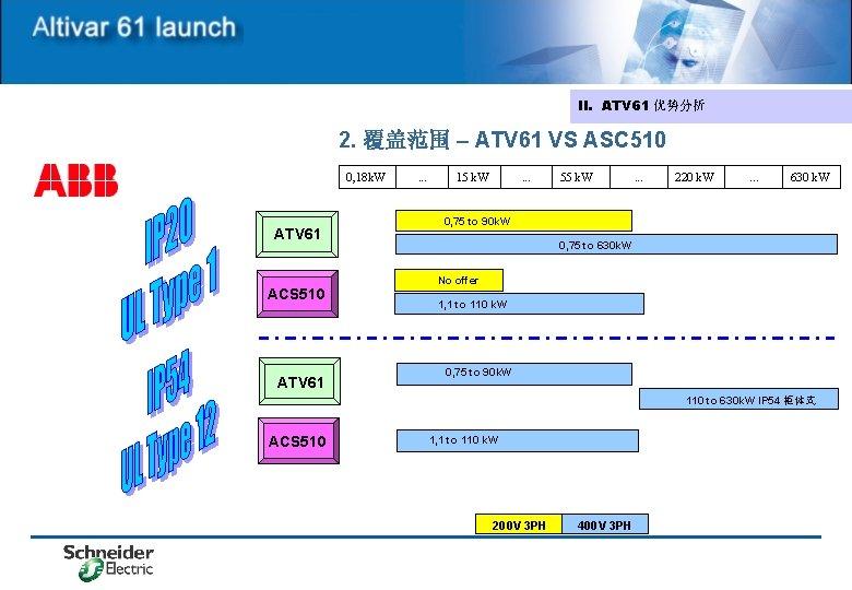 II. ATV 61 优势分析 2. 覆盖范围 – ATV 61 VS ASC 510 0, 18