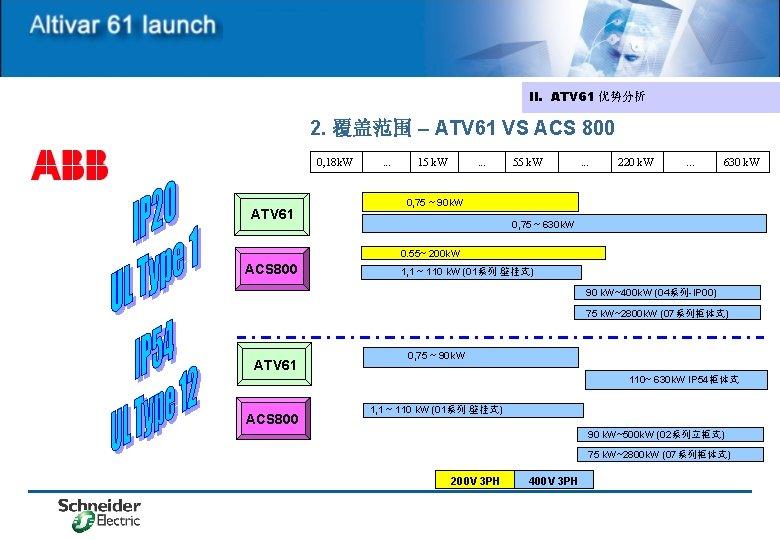 II. ATV 61 优势分析 2. 覆盖范围 – ATV 61 VS ACS 800 0, 18