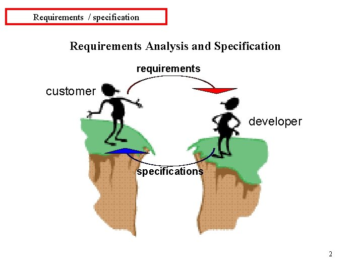 Requirements / specification Requirements Analysis and Specification requirements customer developer specifications 2