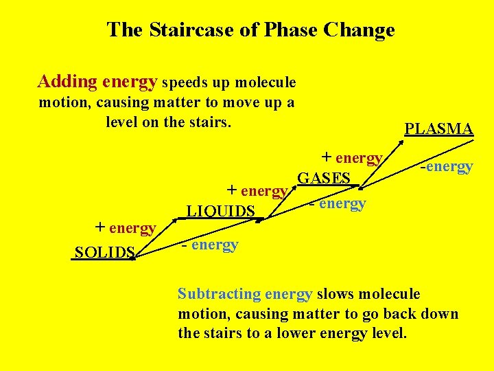 The Staircase of Phase Change Adding energy speeds up molecule motion, causing matter to