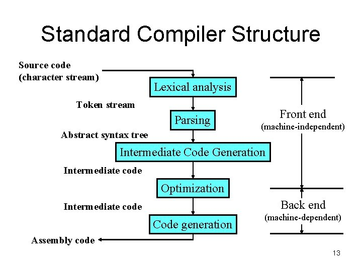 Standard Compiler Structure Source code (character stream) Lexical analysis Token stream Parsing Abstract syntax