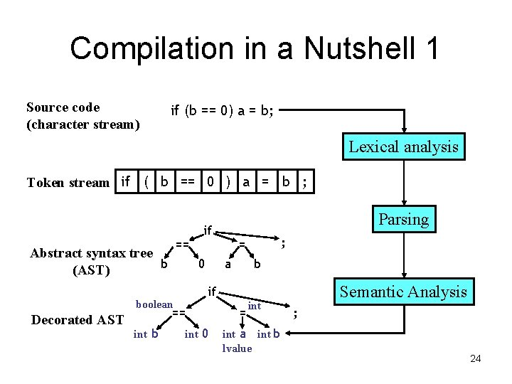 Compilation in a Nutshell 1 Source code (character stream) if (b == 0) a