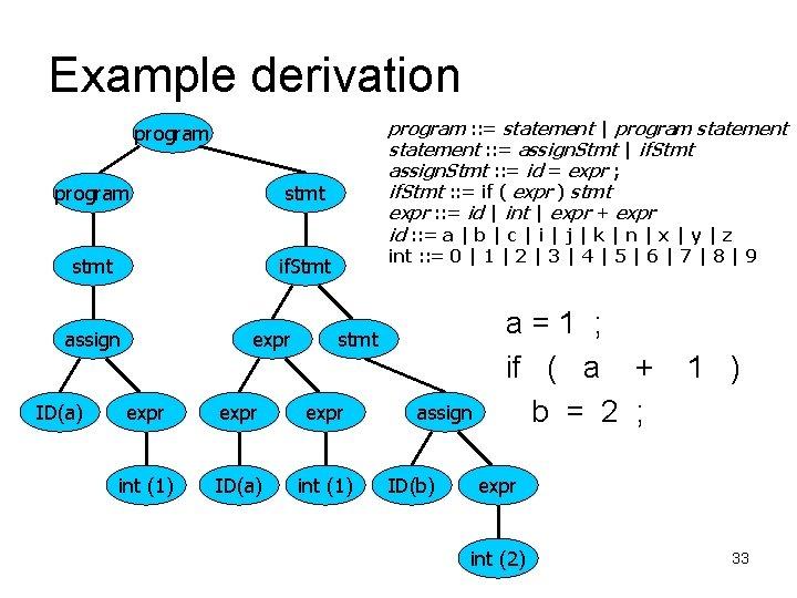 Example derivation program : : = statement   program statement : : = assign.