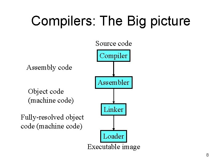 Compilers: The Big picture Source code Compiler Assembly code Assembler Object code (machine code)