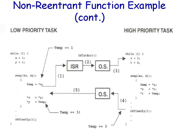Non-Reentrant Function Example (cont. )