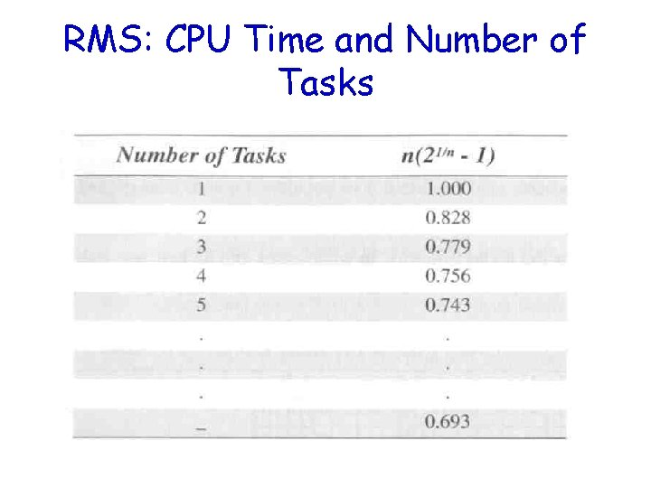 RMS: CPU Time and Number of Tasks