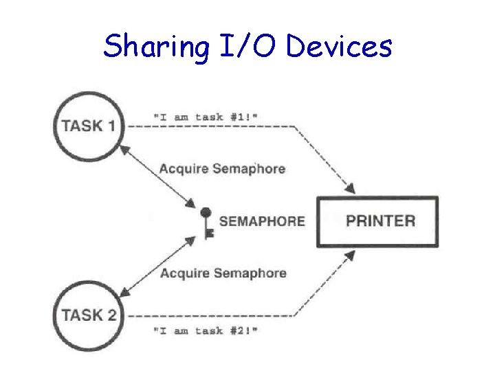 Sharing I/O Devices