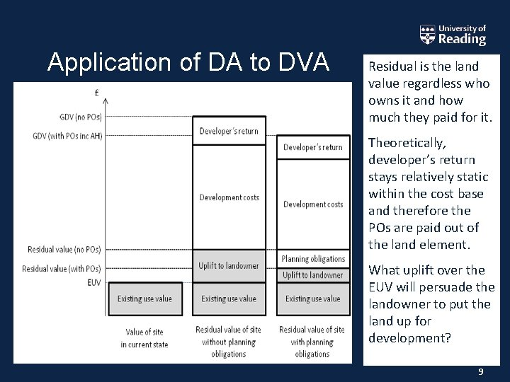 Application of DA to DVA Residual is the land value regardless who owns it