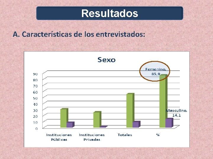 Resultados A. Características de los entrevistados: