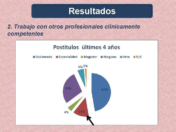 Resultados 2. Trabajo con otros profesionales clínicamente competentes