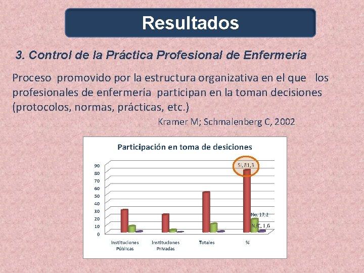 Resultados 3. Control de la Práctica Profesional de Enfermería Proceso promovido por la estructura