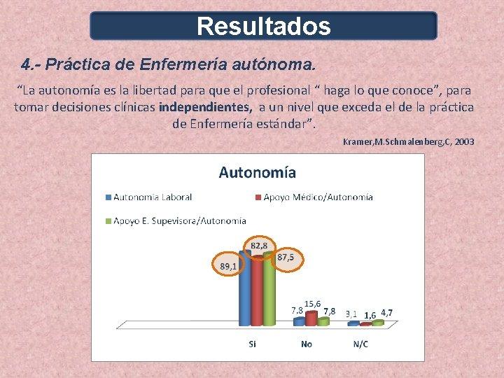 """Resultados 4. - Práctica de Enfermería autónoma. """"La autonomía es la libertad para que"""