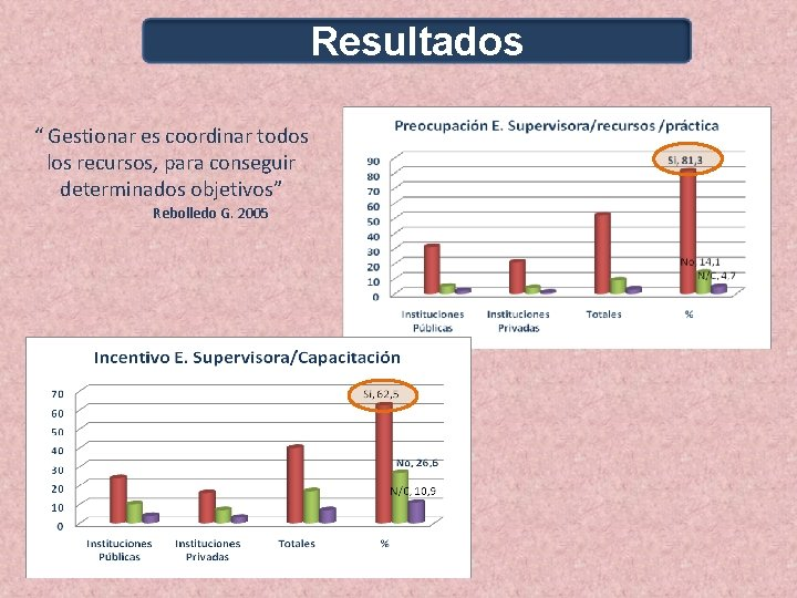 """Resultados """" Gestionar es coordinar todos los recursos, para conseguir determinados objetivos"""" Rebolledo G."""