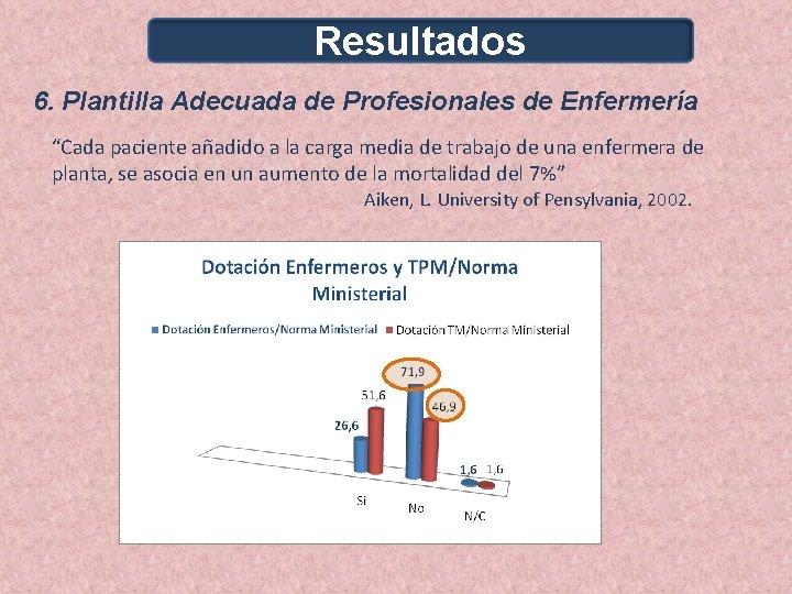 """Resultados 6. Plantilla Adecuada de Profesionales de Enfermería """"Cada paciente añadido a la carga"""