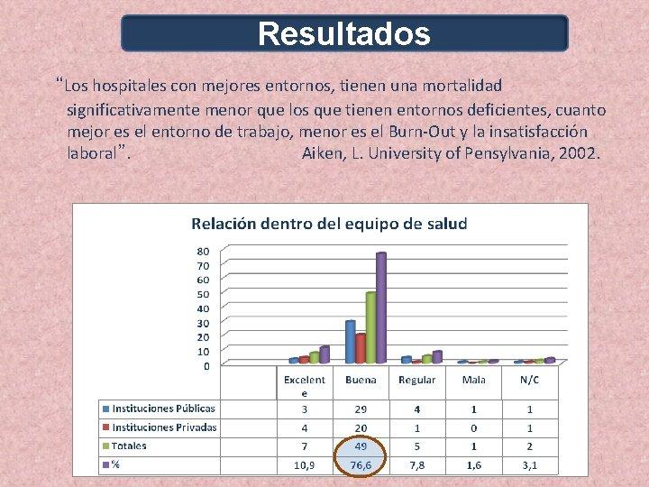 """Resultados """"Los hospitales con mejores entornos, tienen una mortalidad significativamente menor que los que"""