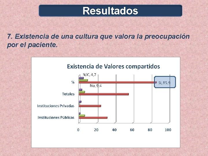 Resultados 7. Existencia de una cultura que valora la preocupación por el paciente.