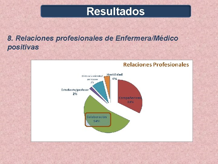 Resultados 8. Relaciones profesionales de Enfermera/Médico positivas