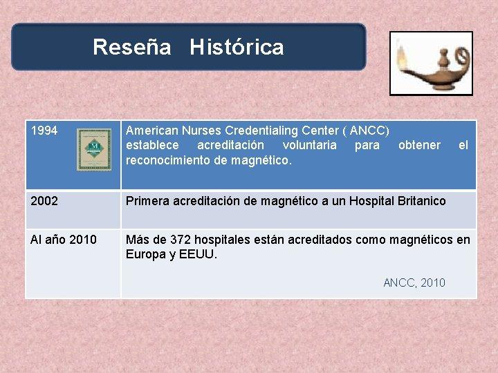Reseña Histórica 1994 American Nurses Credentialing Center ( ANCC) establece acreditación voluntaria para obtener