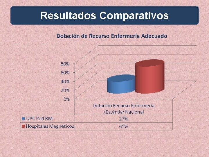Resultados Comparativos