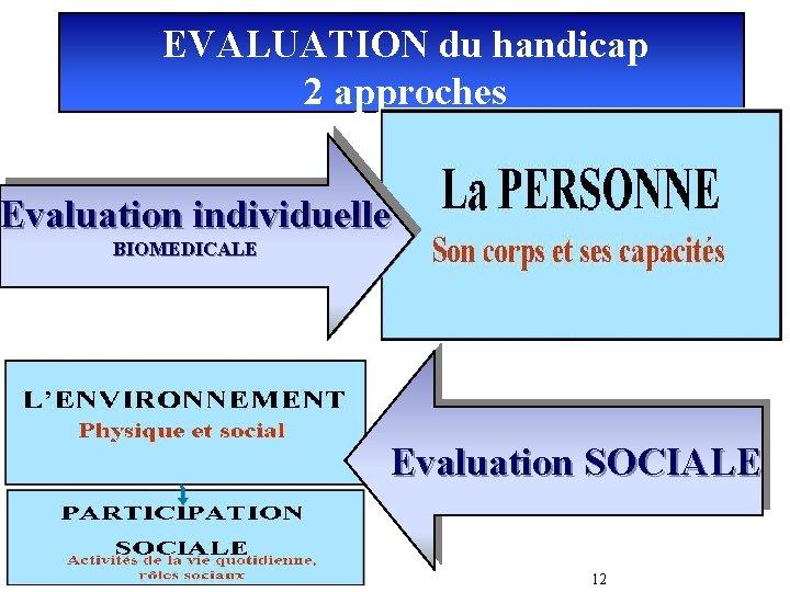 EVALUATION du handicap 2 approches Les atteintes neurologiques, musculaires, visuelles… Déficience Evaluation individuelle BIOMEDICALE