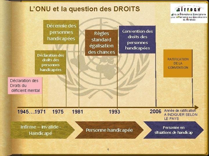 L'ONU et la question des DROITS Décennie des personnes handicapées Déclaration des droits des