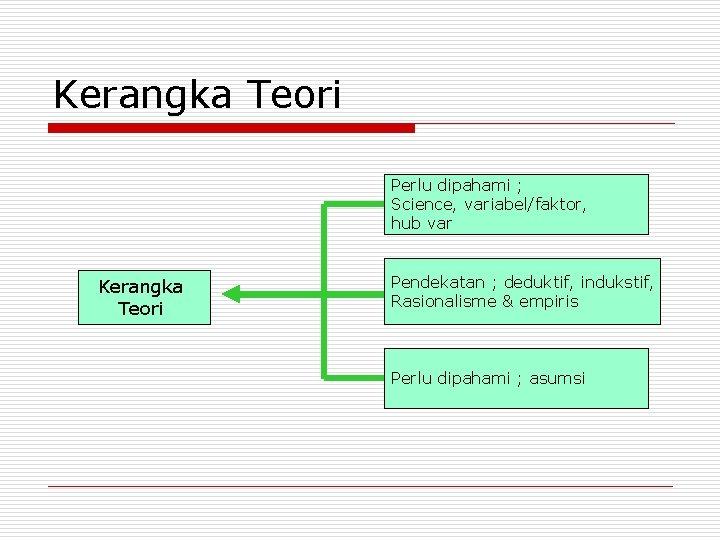 Kerangka Teori Perlu dipahami ; Science, variabel/faktor, hub var Kerangka Teori Pendekatan ; deduktif,