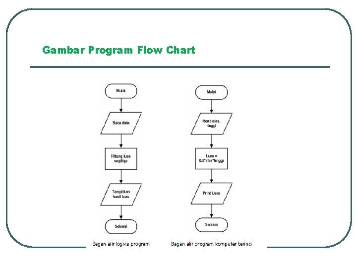 Gambar Program Flow Chart