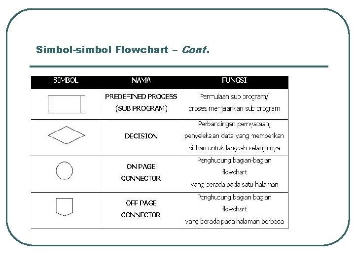Simbol-simbol Flowchart – Cont.