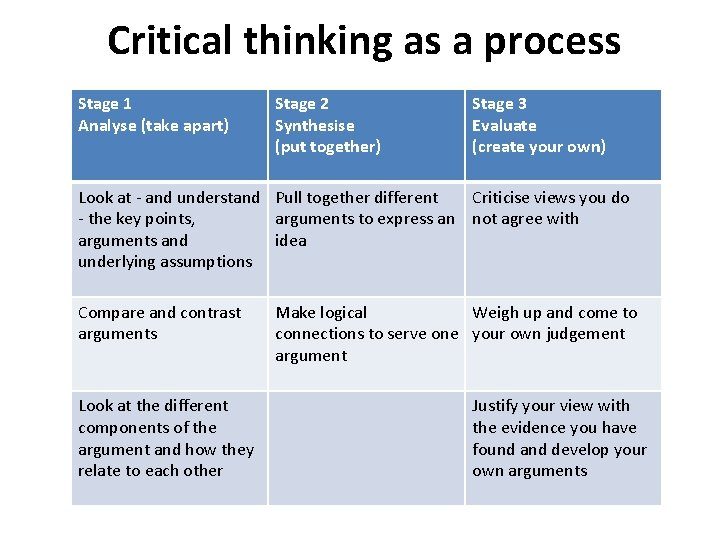 Critical thinking as a process Stage 1 Analyse (take apart) Stage 2 Synthesise (put