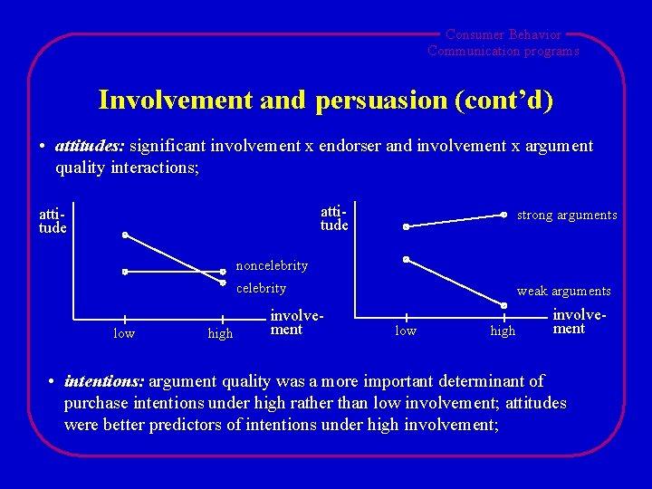 Consumer Behavior Communication programs Involvement and persuasion (cont'd) • attitudes: significant involvement x endorser