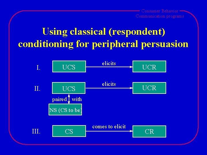 Consumer Behavior Communication programs Using classical (respondent) conditioning for peripheral persuasion I. II. UCS