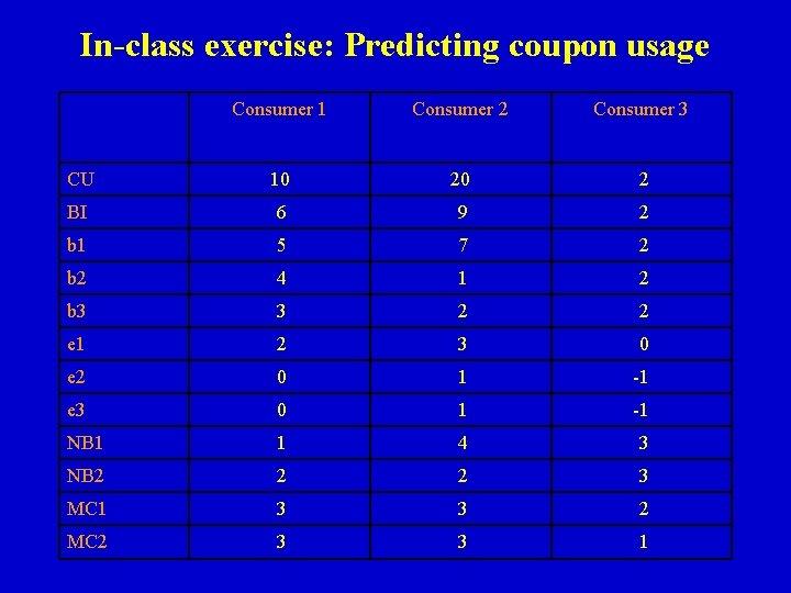 In-class exercise: Predicting coupon usage Consumer 1 Consumer 2 Consumer 3 CU 10 20