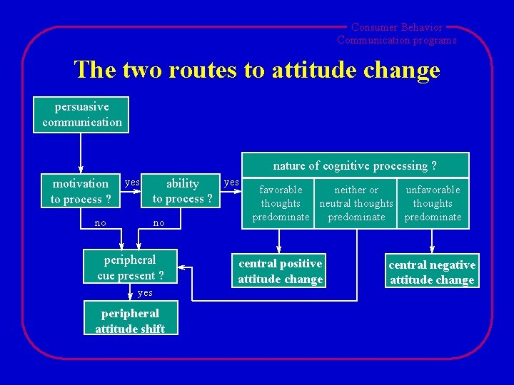 Consumer Behavior Communication programs The two routes to attitude change persuasive communication nature of